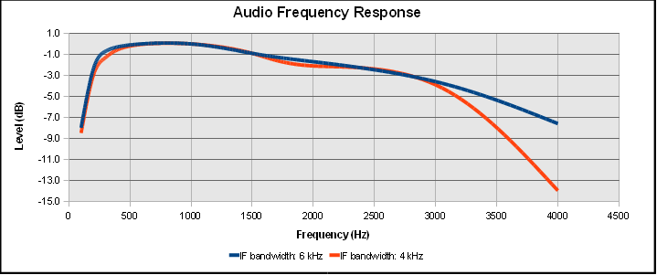 Audio Response in AM Mode
