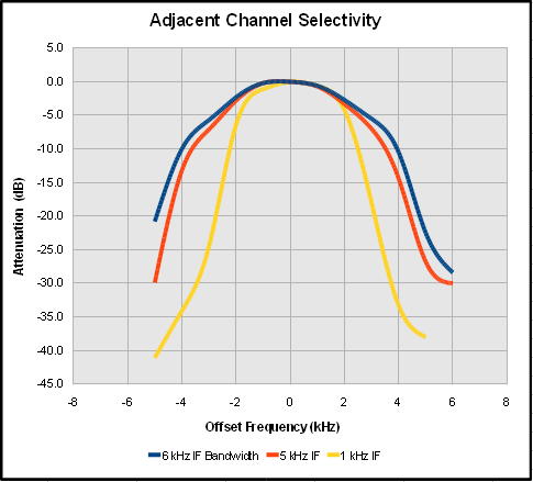 Adjacent Channel Selectivity in AM Mode