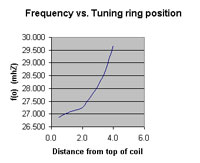 Shorted turn vs. EH center frequency